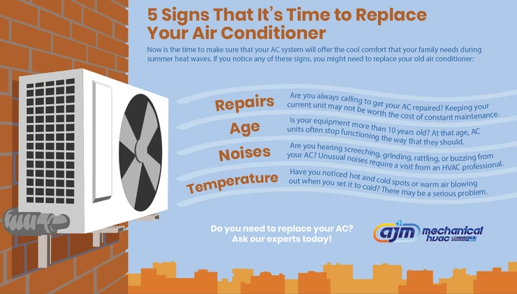 5 Signs That It S Time To Replace Your Air Conditioner Ajm